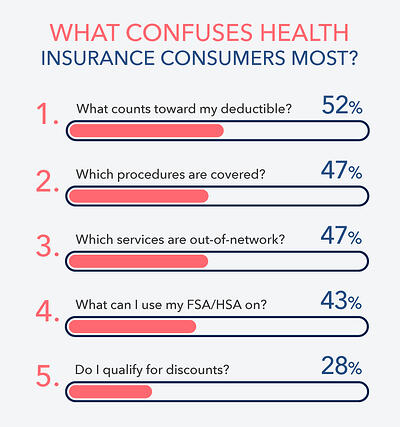 What confuses health insurance consumers most?
