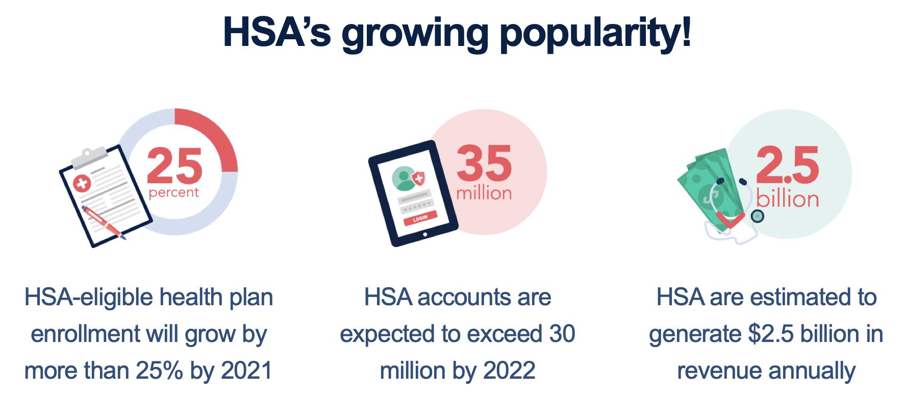 HSAs Popularity