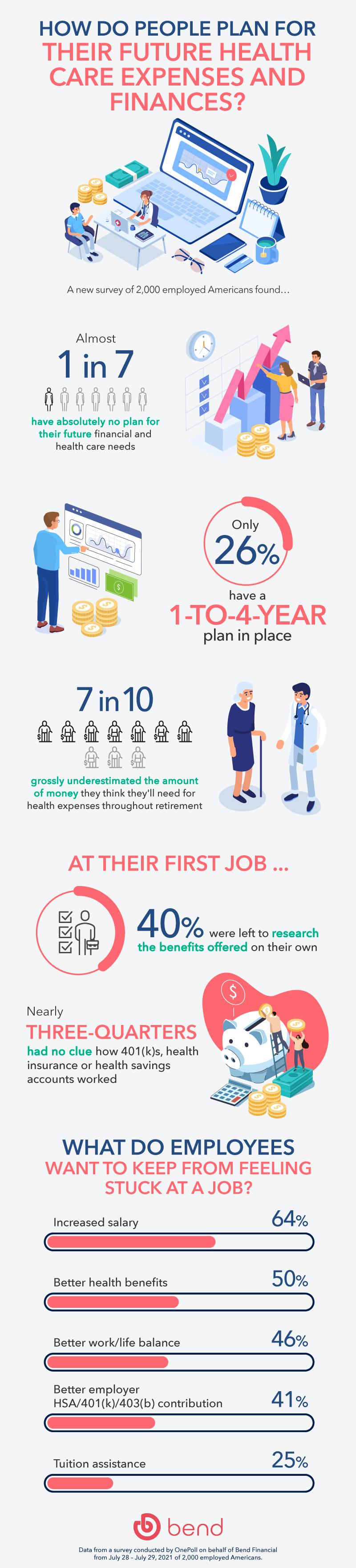 Understanding Benefits Infographic