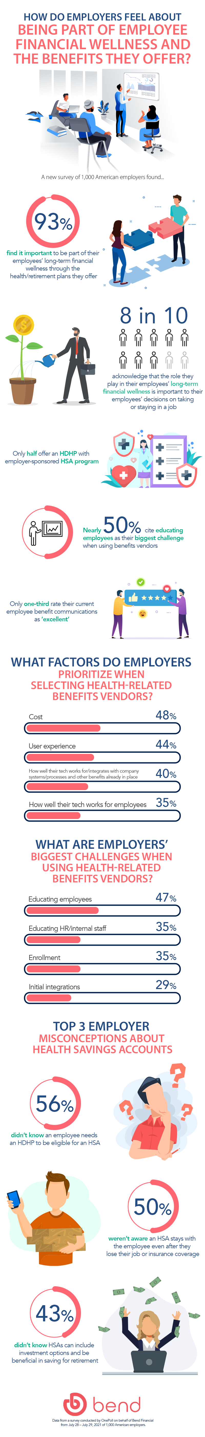 Employer challenges faced in educating employees on health benefit inforgraphic